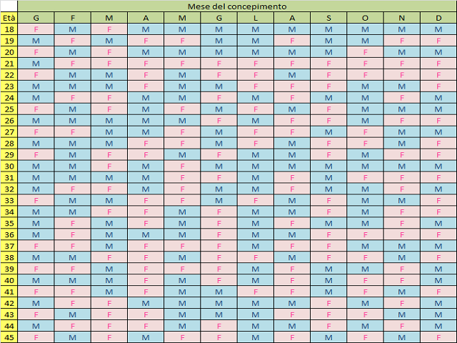 calendario_cinese_nascite