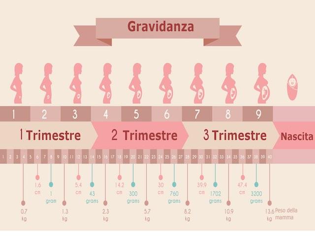 chili in gravidanza: quanti prenderne per avere il peso giusto