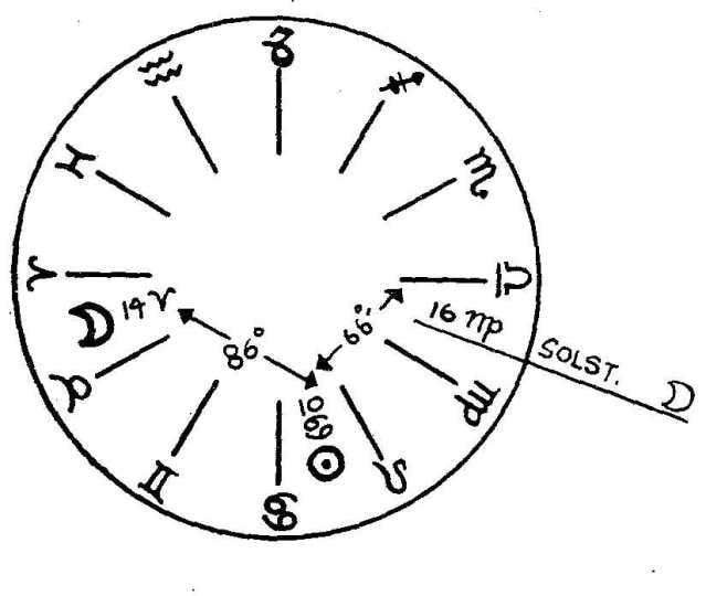 Metodo Jonas e fasi lunari per rimanere incinta