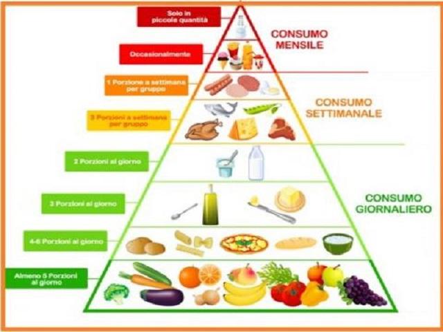 alimentazione allattamento tabella